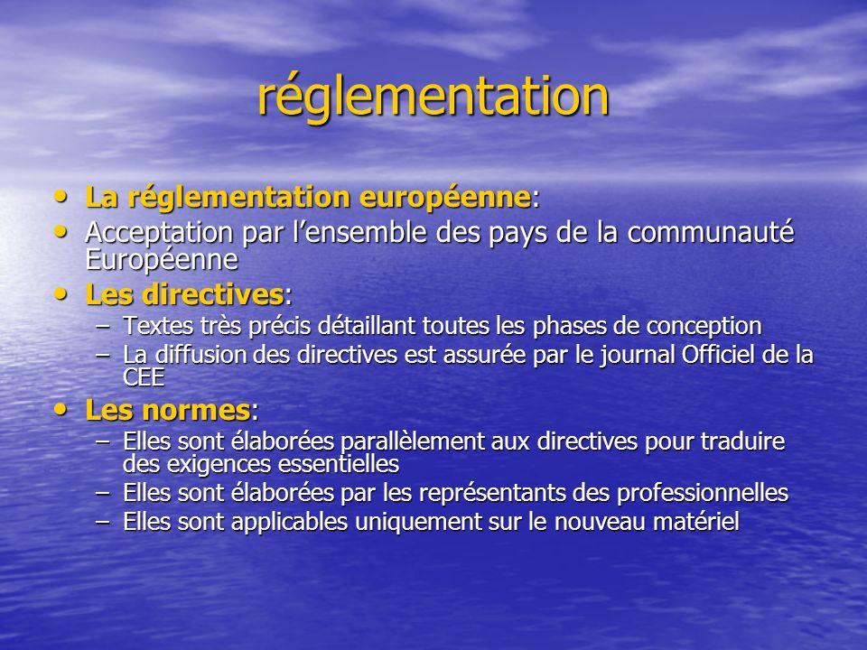 réglementation La réglementation européenne: