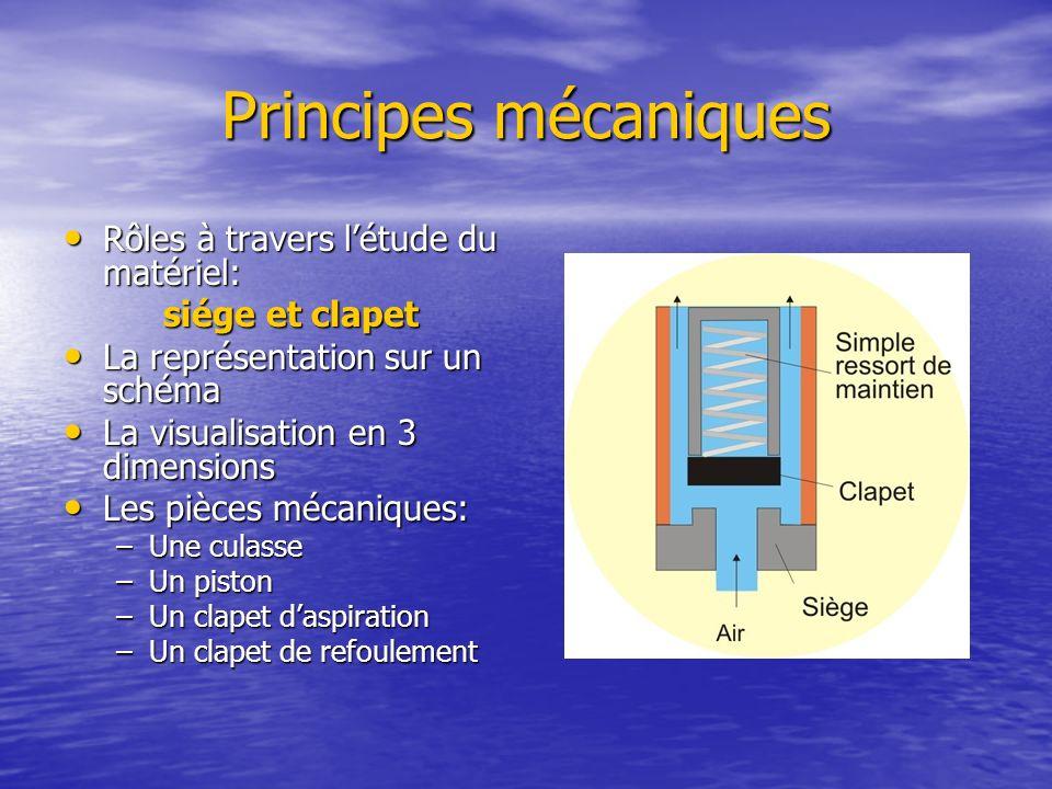 Principes mécaniques Rôles à travers l'étude du matériel: