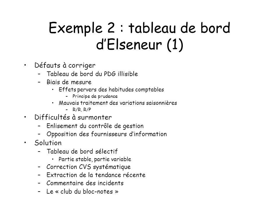 Exemple 2 : tableau de bord d'Elseneur (1)