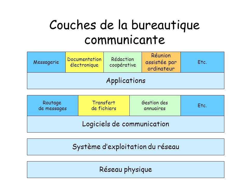 Couches de la bureautique communicante