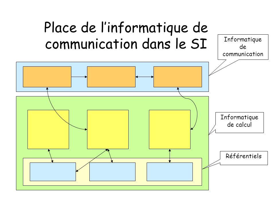 Place de l'informatique de communication dans le SI