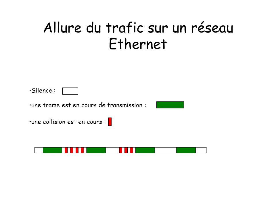 Allure du trafic sur un réseau Ethernet