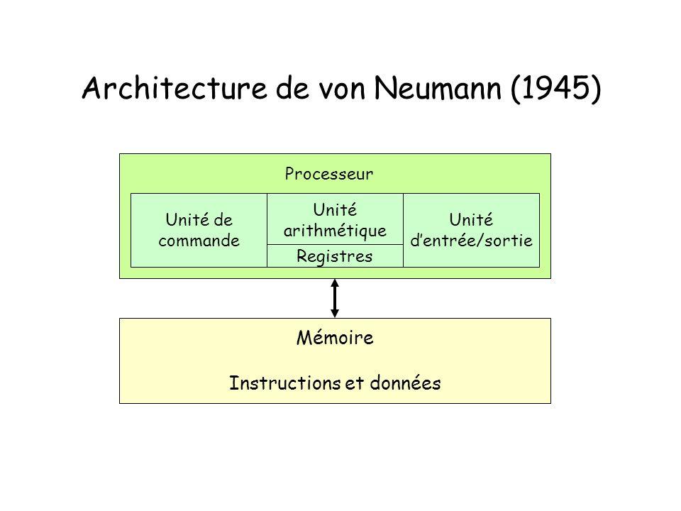 Architecture de von Neumann (1945)