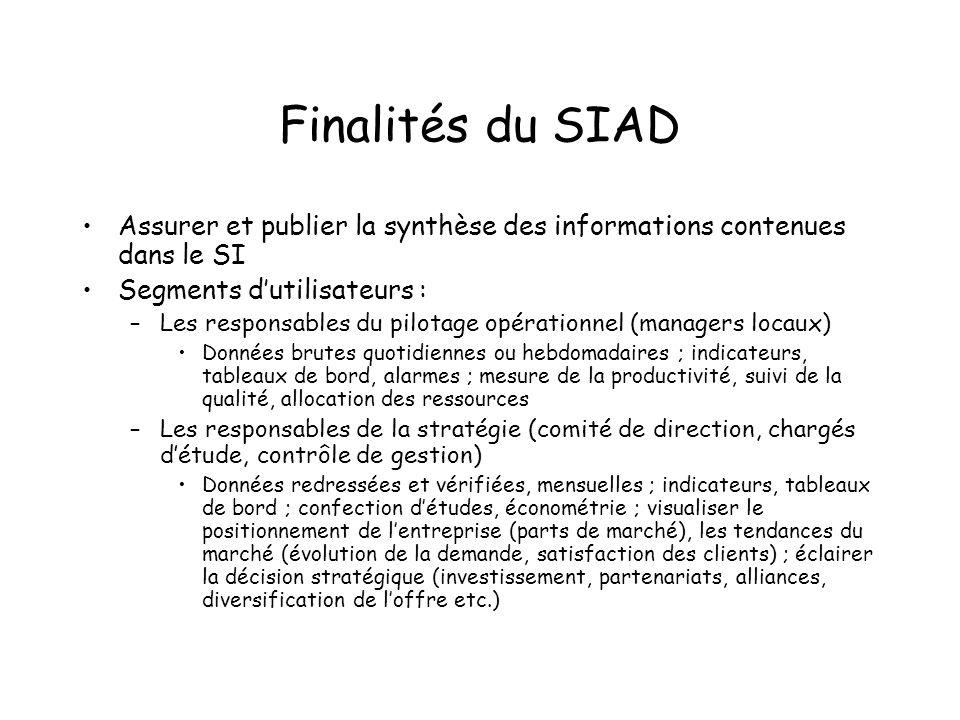 Finalités du SIAD Assurer et publier la synthèse des informations contenues dans le SI. Segments d'utilisateurs :