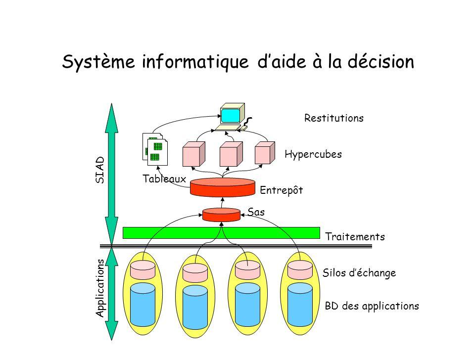 Système informatique d'aide à la décision