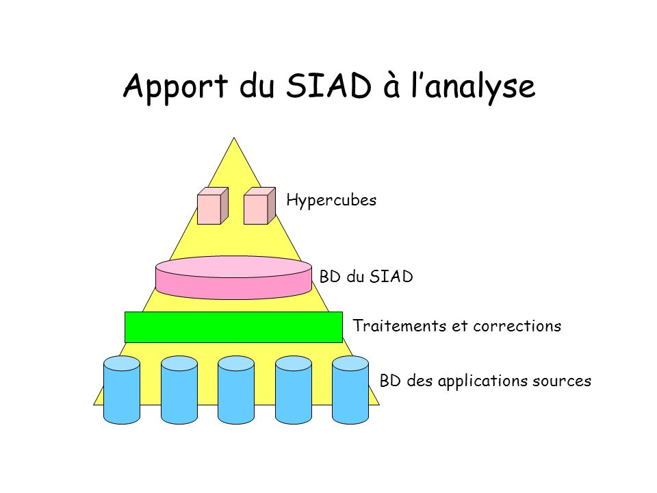 Apport du SIAD à l'analyse