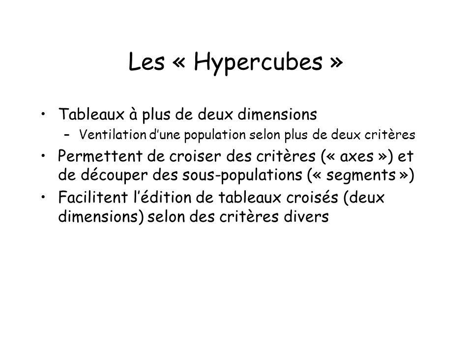 Les « Hypercubes » Tableaux à plus de deux dimensions