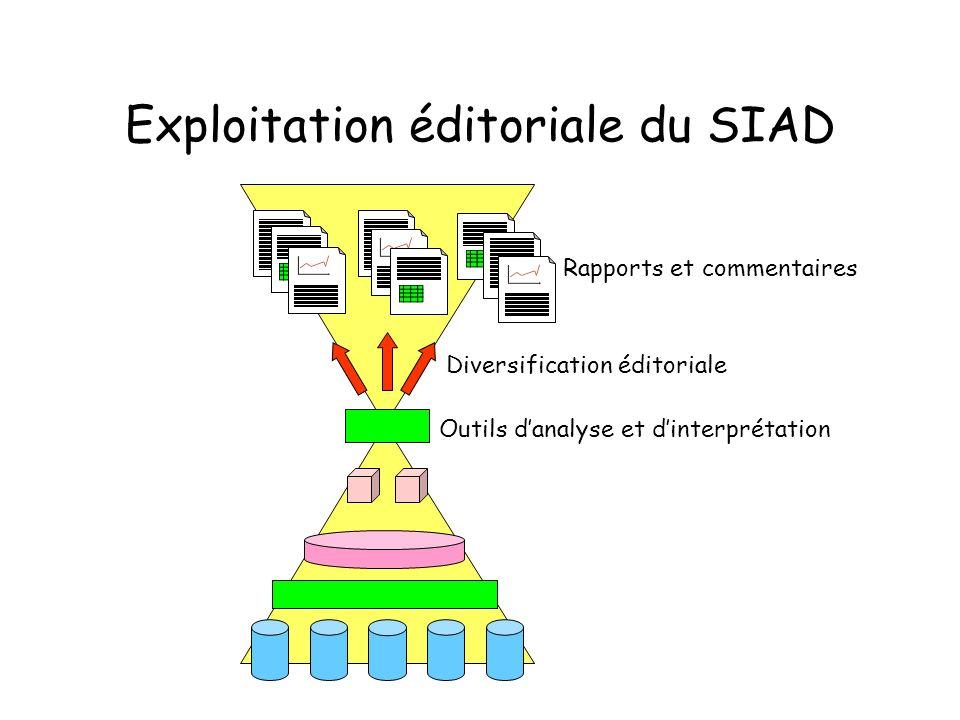Exploitation éditoriale du SIAD