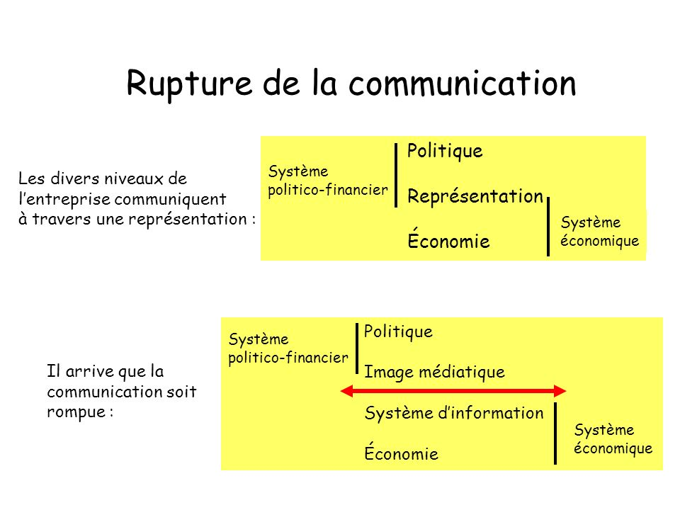 Rupture de la communication