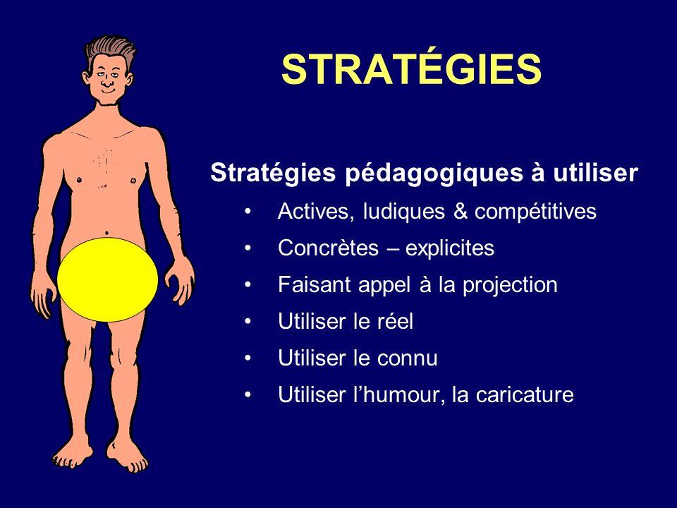 STRATÉGIES Stratégies pédagogiques à utiliser