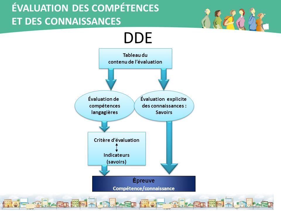 contenu de l'évaluation Épreuve Compétence/connaissance