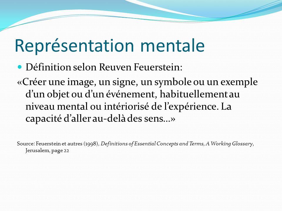 Représentation mentale