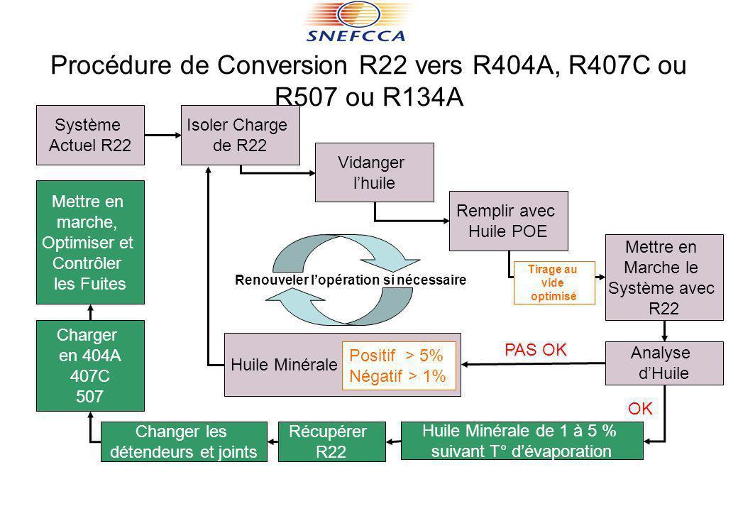 Procédure de Conversion R22 vers R404A, R407C ou R507 ou R134A