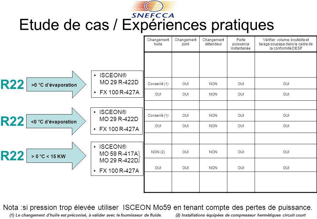 Etude de cas / Expériences pratiques