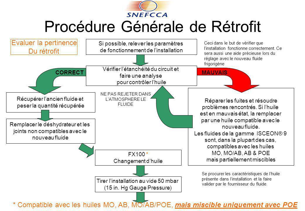 Procédure Générale de Rétrofit