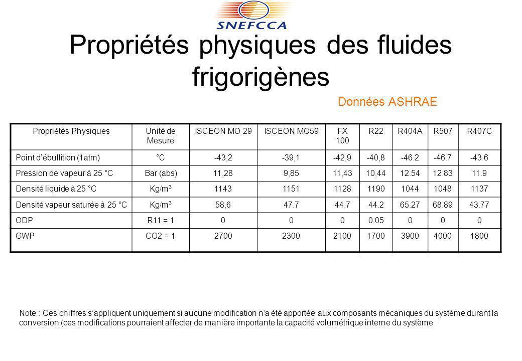 Propriétés physiques des fluides frigorigènes