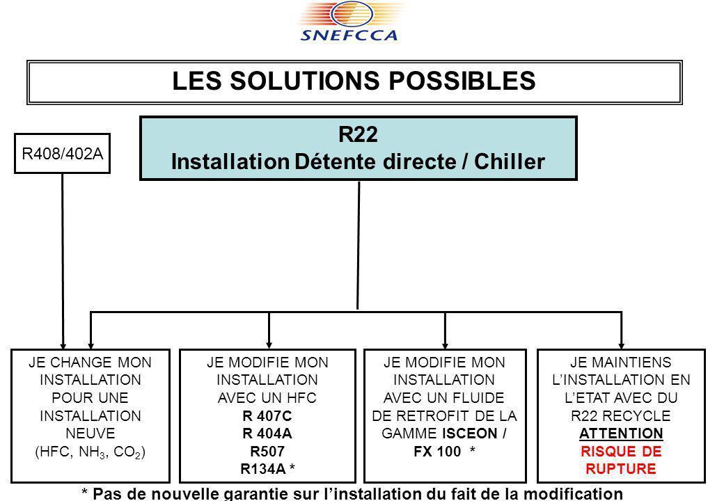 LES SOLUTIONS POSSIBLES Installation Détente directe / Chiller