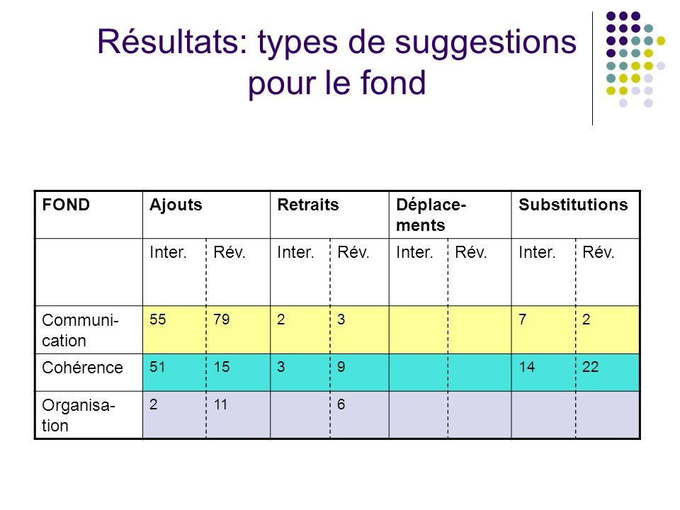 Résultats: types de suggestions pour le fond