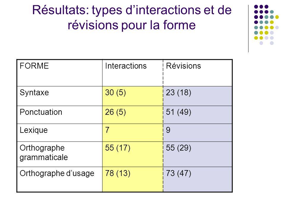 Résultats: types d'interactions et de révisions pour la forme