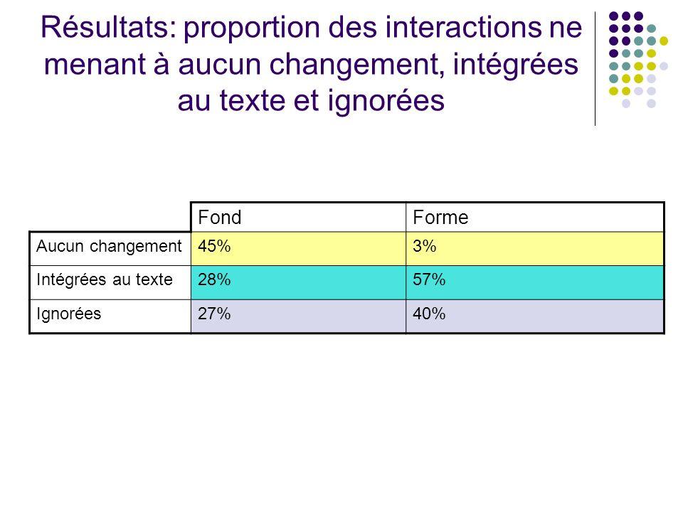 Résultats: proportion des interactions ne menant à aucun changement, intégrées au texte et ignorées