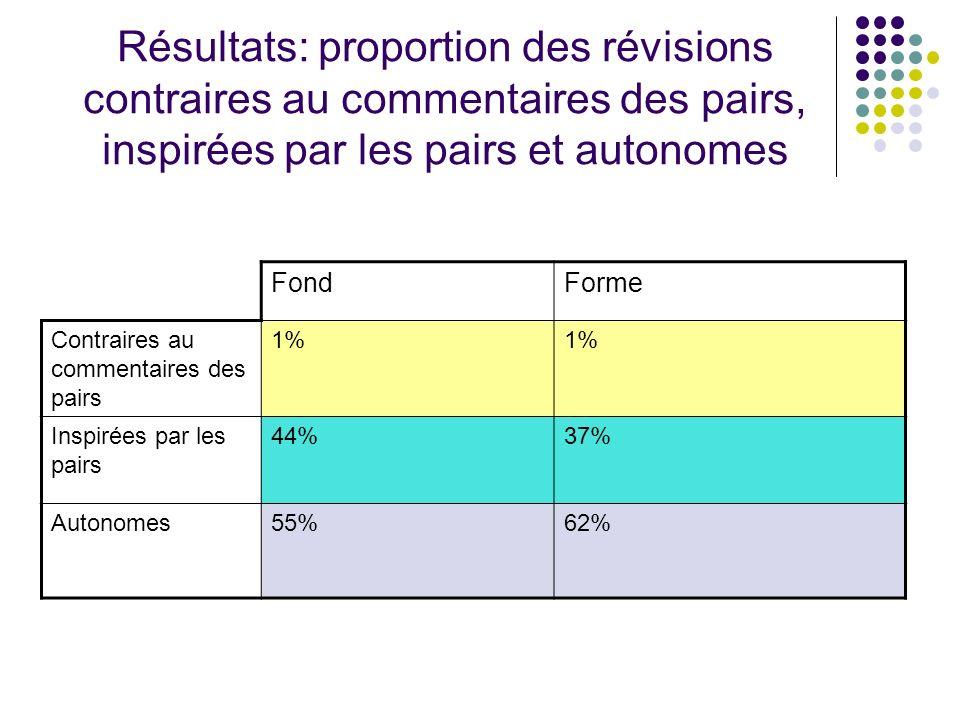Résultats: proportion des révisions contraires au commentaires des pairs, inspirées par les pairs et autonomes