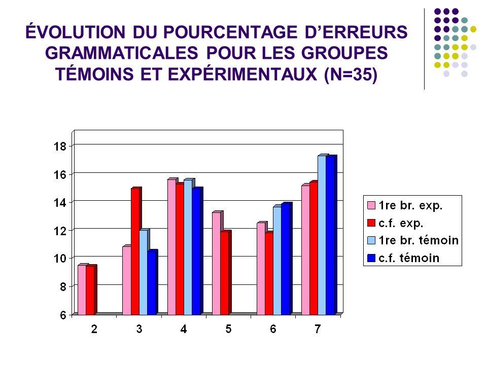 ÉVOLUTION DU POURCENTAGE D'ERREURS GRAMMATICALES POUR LES GROUPES TÉMOINS ET EXPÉRIMENTAUX (N=35)