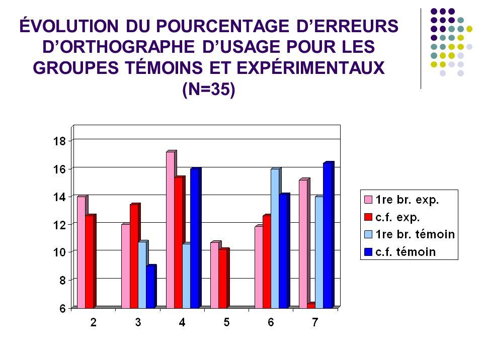 ÉVOLUTION DU POURCENTAGE D'ERREURS D'ORTHOGRAPHE D'USAGE POUR LES GROUPES TÉMOINS ET EXPÉRIMENTAUX (N=35)