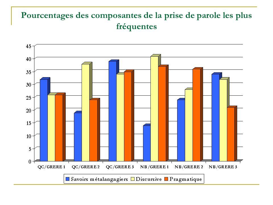 Pourcentages des composantes de la prise de parole les plus fréquentes