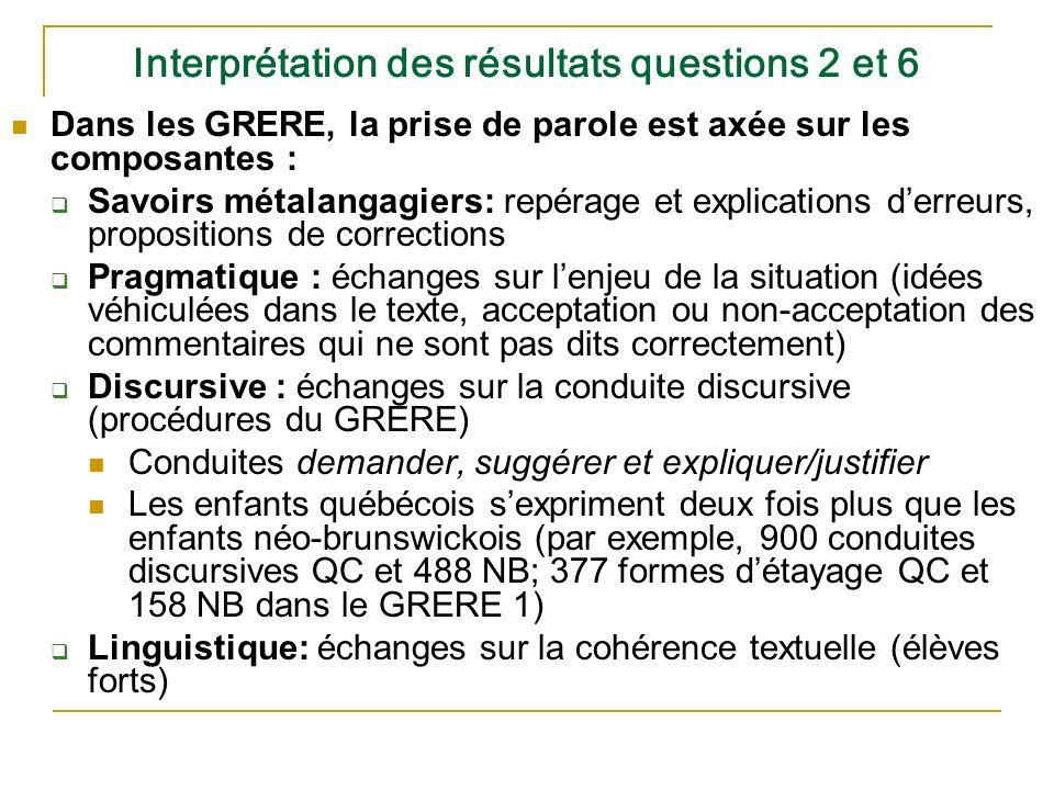 Interprétation des résultats questions 2 et 6
