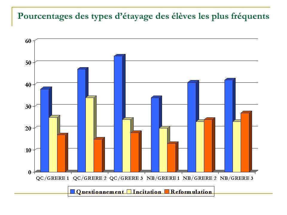 Pourcentages des types d'étayage des élèves les plus fréquents
