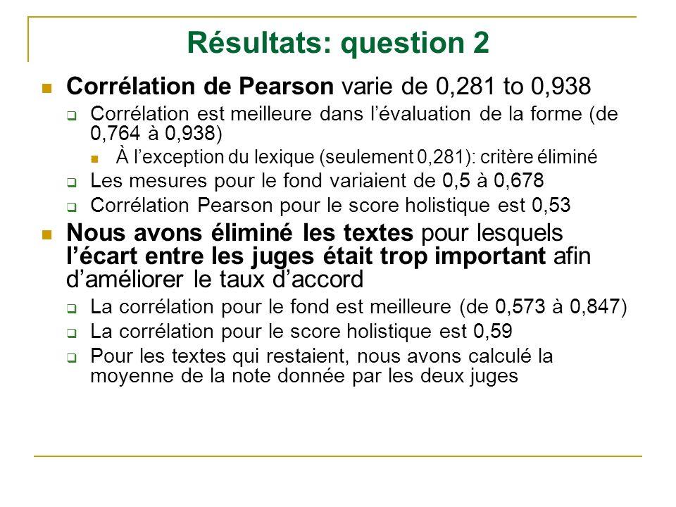 Résultats: question 2 Corrélation de Pearson varie de 0,281 to 0,938