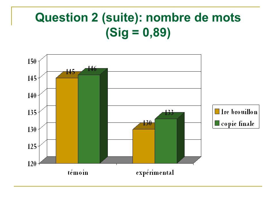 Question 2 (suite): nombre de mots (Sig = 0,89)