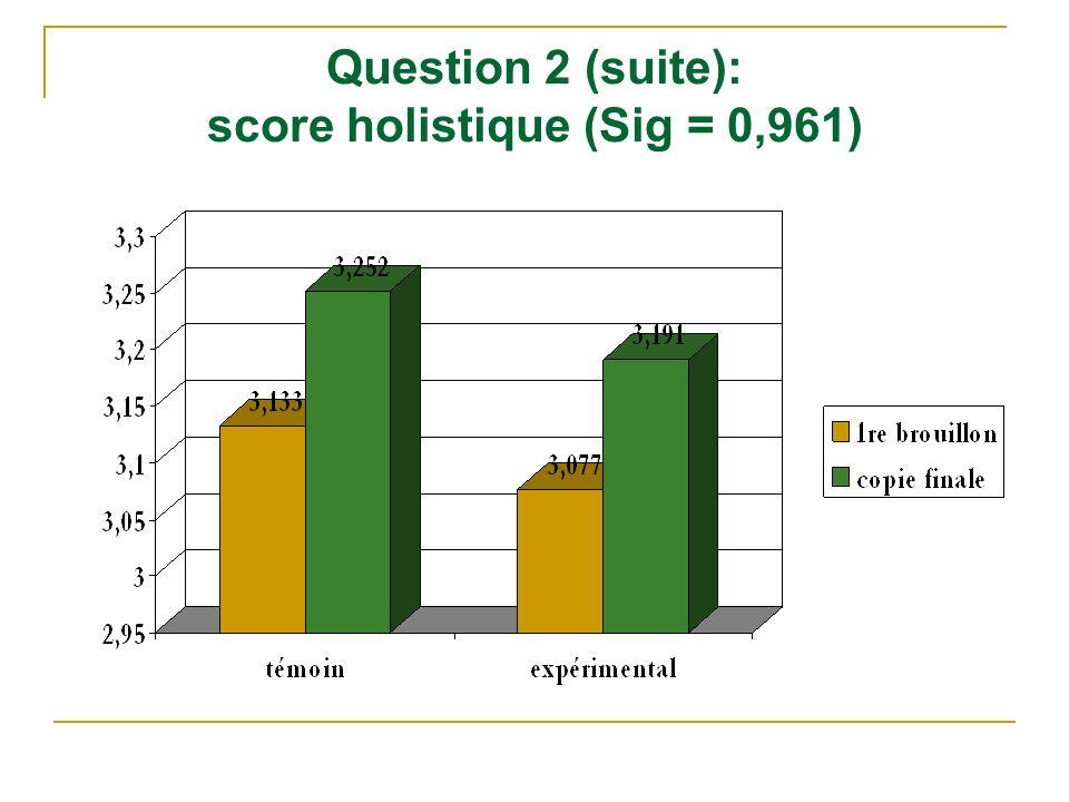 Question 2 (suite): score holistique (Sig = 0,961)