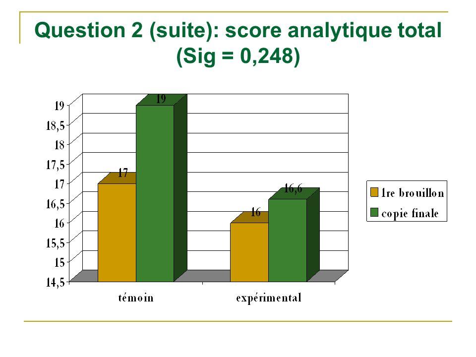 Question 2 (suite): score analytique total (Sig = 0,248)