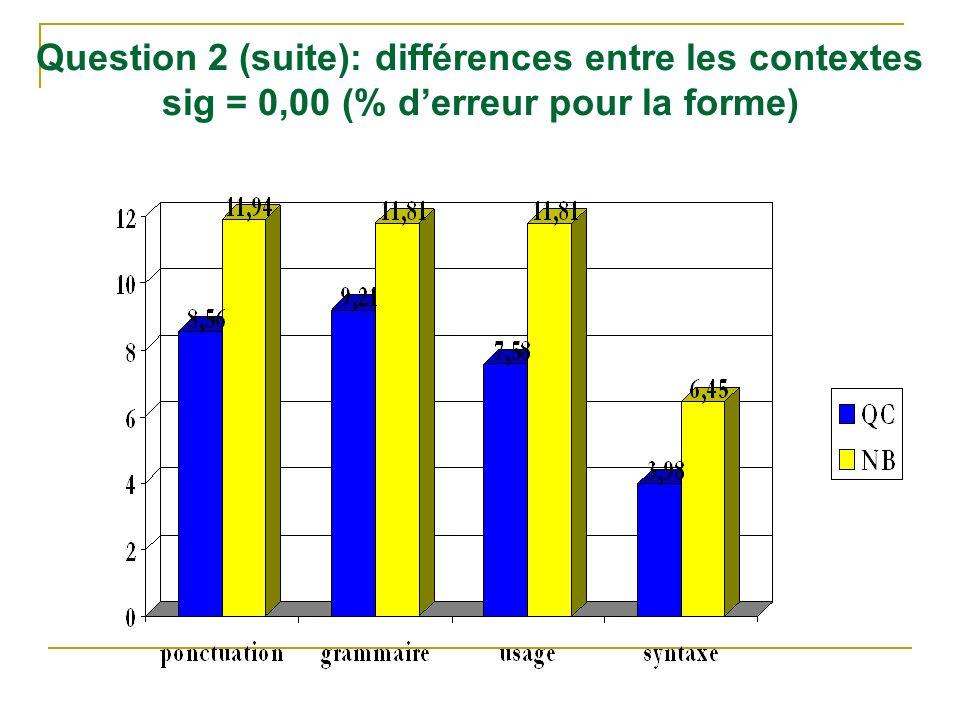 Question 2 (suite): différences entre les contextes sig = 0,00 (% d'erreur pour la forme)