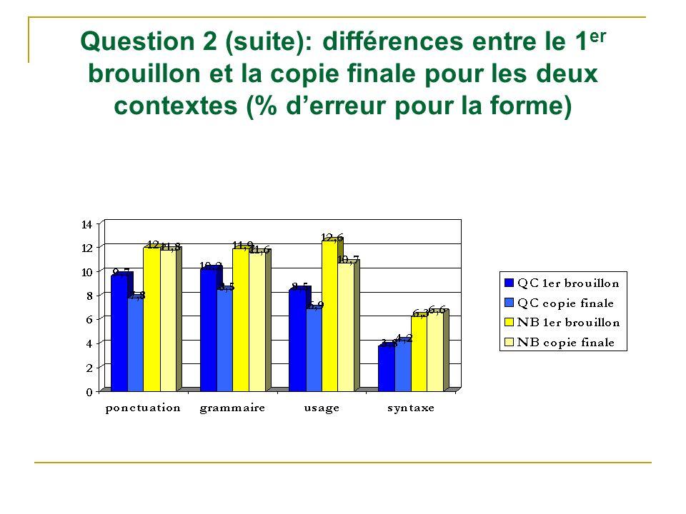 Question 2 (suite): différences entre le 1er brouillon et la copie finale pour les deux contextes (% d'erreur pour la forme)
