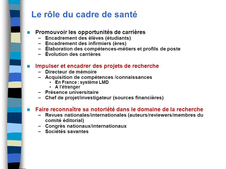 Le rôle du cadre de santé