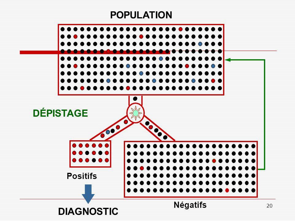 POPULATION DÉPISTAGE Positifs Négatifs DIAGNOSTIC