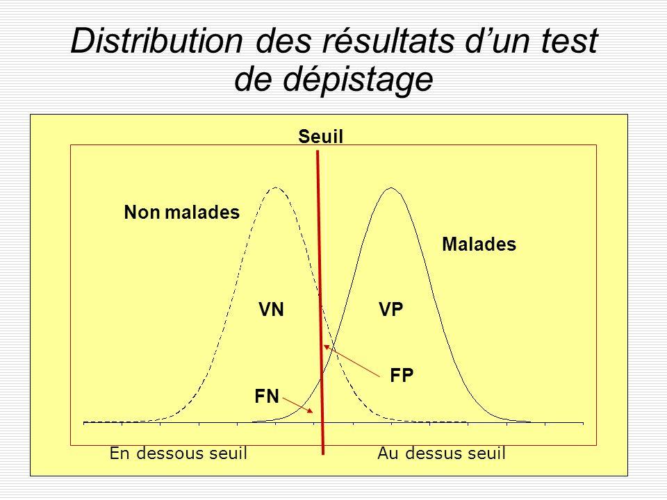 Distribution des résultats d'un test de dépistage
