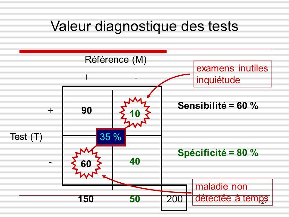 Valeur diagnostique des tests