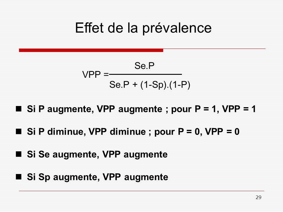 Effet de la prévalence Se.P VPP = Se.P + (1-Sp).(1-P)