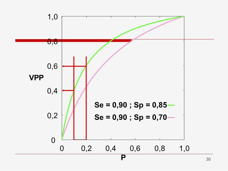 1,0 Se = 0,90 ; Sp = 0,85 Se = 0,90 ; Sp = 0,70 0,8 0,6 VPP 0,4 0,2 0,2 0,4 0,6 0,8 1,0 P
