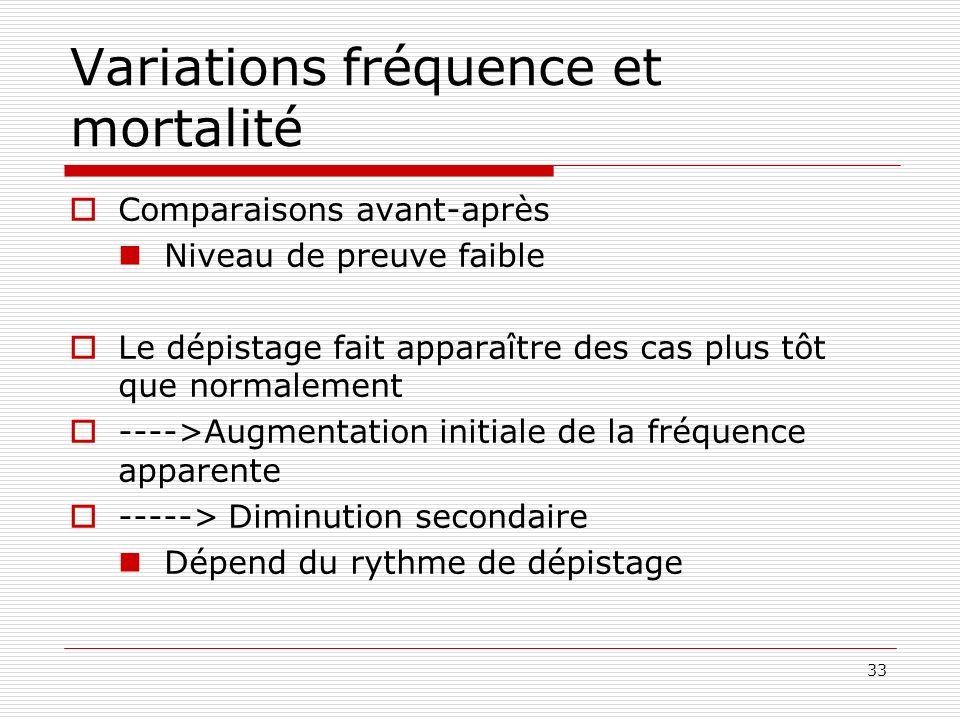 Variations fréquence et mortalité