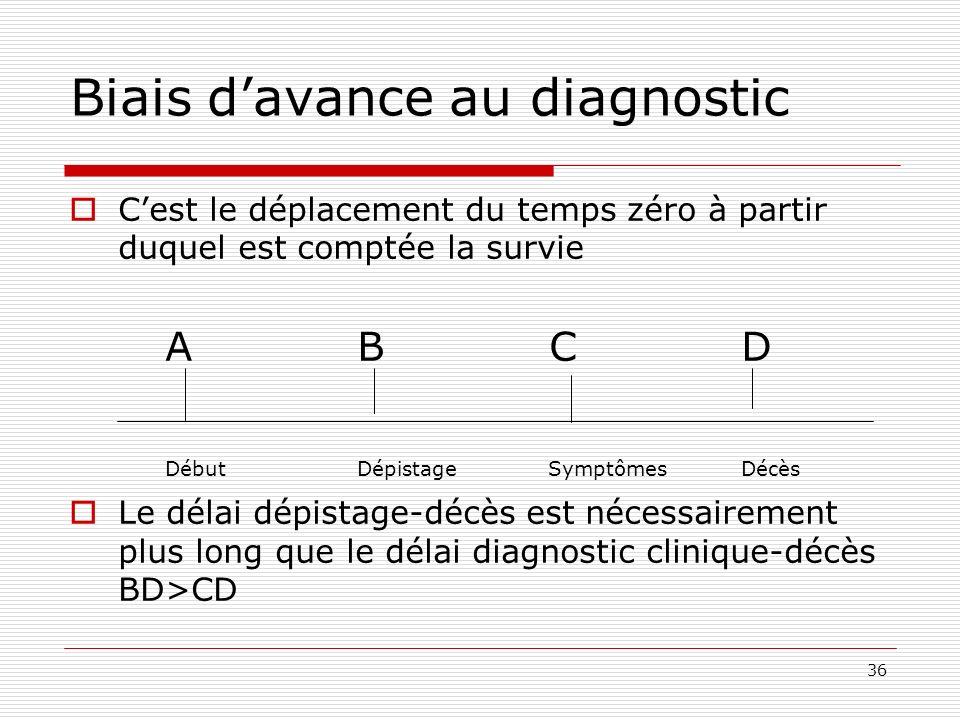Biais d'avance au diagnostic