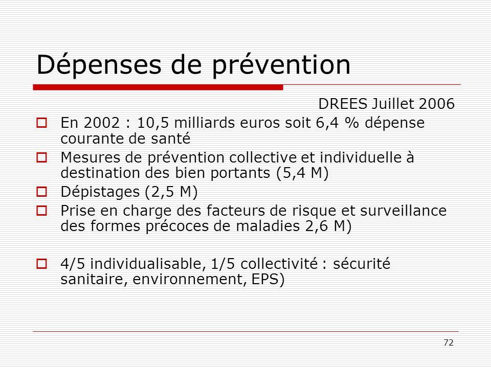 Dépenses de prévention