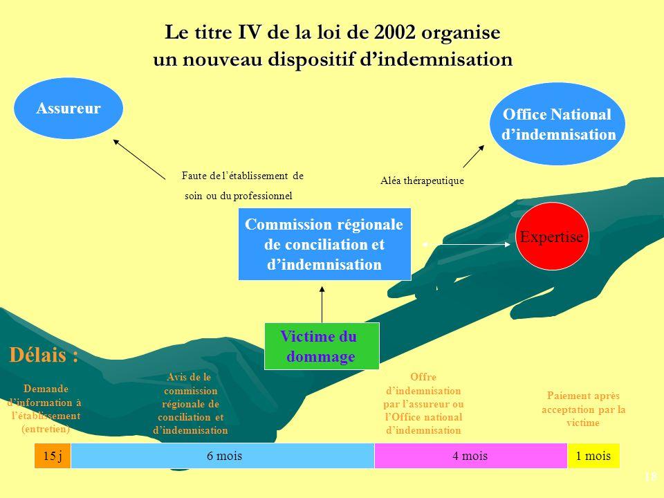 Le titre IV de la loi de 2002 organise un nouveau dispositif d'indemnisation