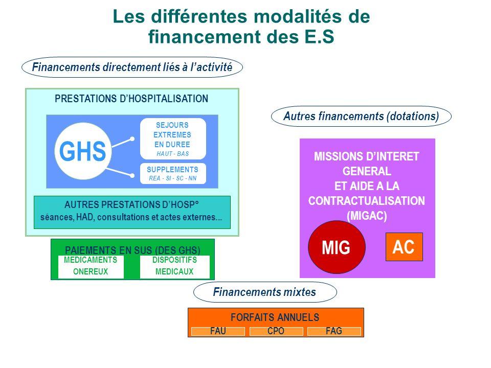 Les différentes modalités de financement des E.S
