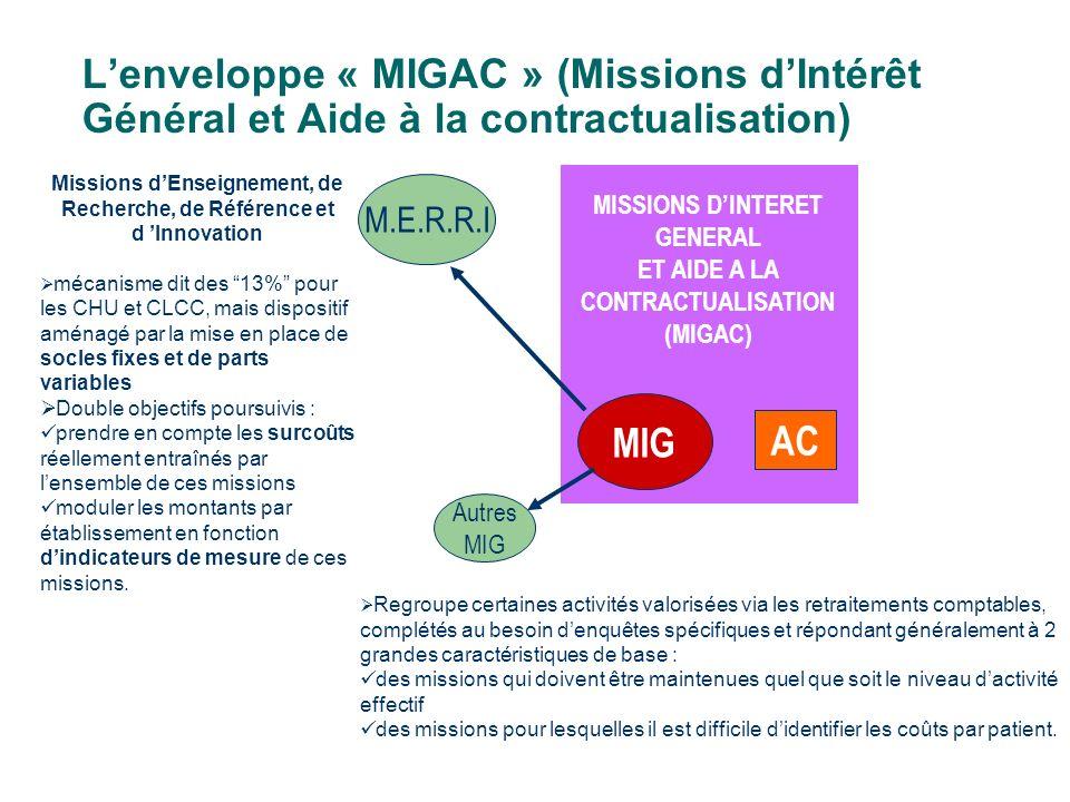 L'enveloppe « MIGAC » (Missions d'Intérêt Général et Aide à la contractualisation)