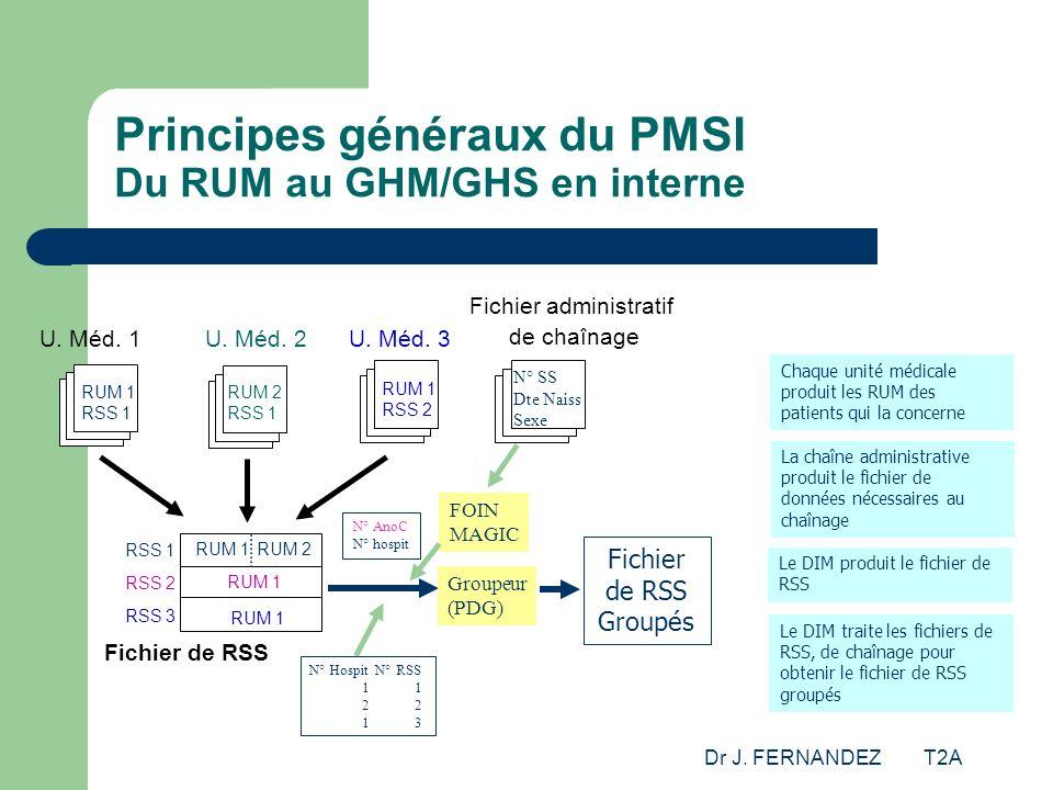 Principes généraux du PMSI Du RUM au GHM/GHS en interne