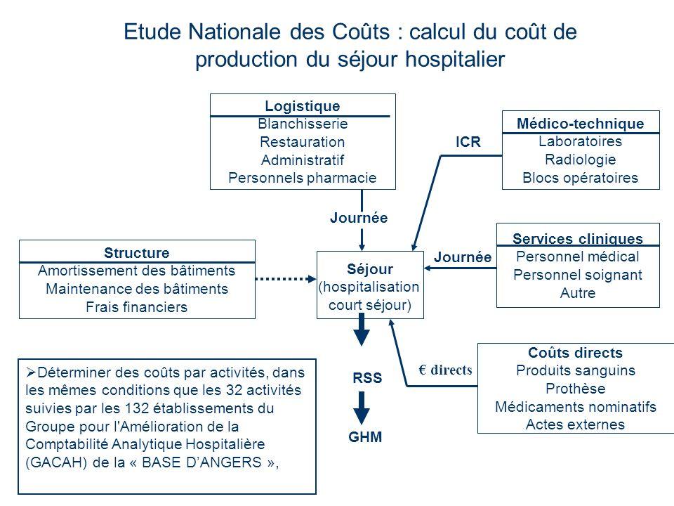 Etude Nationale des Coûts : calcul du coût de production du séjour hospitalier